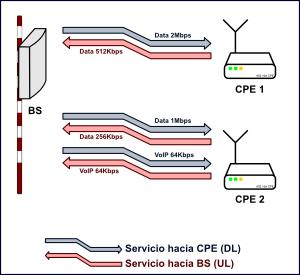 Servicios sobre WiMAX (802.16)